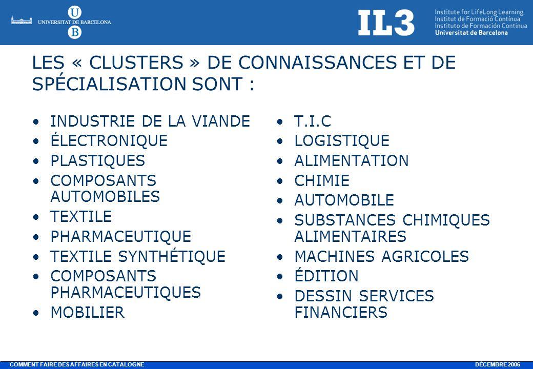 DÉCEMBRE 2006 COMMENT FAIRE DES AFFAIRES EN CATALOGNE LES « CLUSTERS » DE CONNAISSANCES ET DE SPÉCIALISATION SONT : INDUSTRIE DE LA VIANDE ÉLECTRONIQUE PLASTIQUES COMPOSANTS AUTOMOBILES TEXTILE PHARMACEUTIQUE TEXTILE SYNTHÉTIQUE COMPOSANTS PHARMACEUTIQUES MOBILIER T.I.C LOGISTIQUE ALIMENTATION CHIMIE AUTOMOBILE SUBSTANCES CHIMIQUES ALIMENTAIRES MACHINES AGRICOLES ÉDITION DESSIN SERVICES FINANCIERS