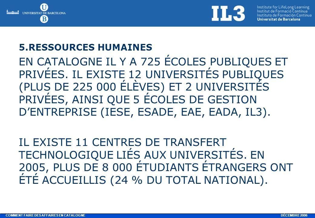 DÉCEMBRE 2006 COMMENT FAIRE DES AFFAIRES EN CATALOGNE 5.RESSOURCES HUMAINES EN CATALOGNE IL Y A 725 ÉCOLES PUBLIQUES ET PRIVÉES.