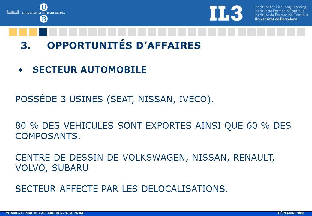 DÉCEMBRE 2006 COMMENT FAIRE DES AFFAIRES EN CATALOGNE 3.OPPORTUNITÉS DAFFAIRES SECTEUR AUTOMOBILE POSSÈDE 3 USINES (SEAT, NISSAN, IVECO).