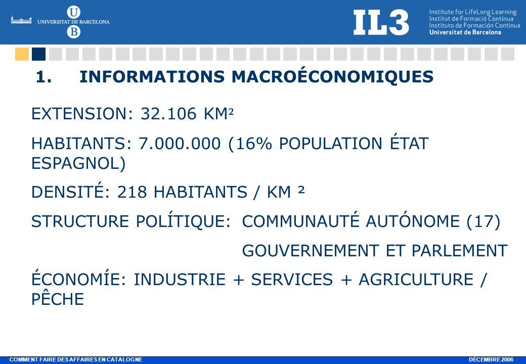DÉCEMBRE 2006 COMMENT FAIRE DES AFFAIRES EN CATALOGNE 1.INFORMATIONS MACROÉCONOMIQUES EXTENSION: 32.106 KM ² HABITANTS: 7.000.000 (16% POPULATION ÉTAT ESPAGNOL) DENSITÉ: 218 HABITANTS / KM ² STRUCTURE POLÍTIQUE:COMMUNAUTÉ AUTÓNOME (17) GOUVERNEMENT ET PARLEMENT ÉCONOMÍE: INDUSTRIE + SERVICES + AGRICULTURE / PÊCHE