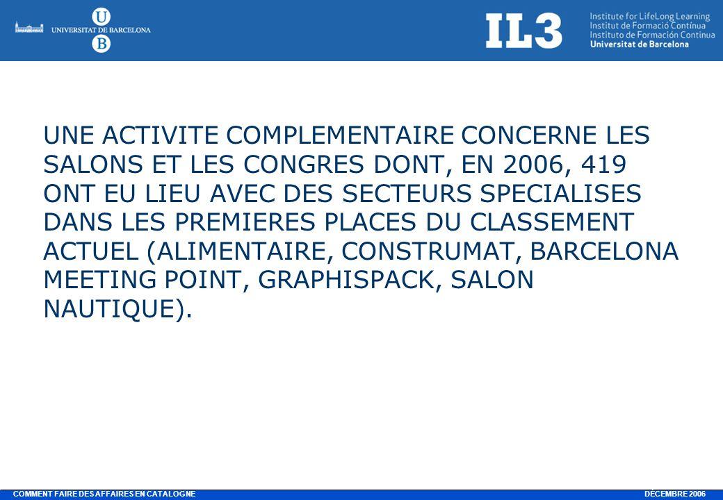DÉCEMBRE 2006 COMMENT FAIRE DES AFFAIRES EN CATALOGNE UNE ACTIVITE COMPLEMENTAIRE CONCERNE LES SALONS ET LES CONGRES DONT, EN 2006, 419 ONT EU LIEU AVEC DES SECTEURS SPECIALISES DANS LES PREMIERES PLACES DU CLASSEMENT ACTUEL (ALIMENTAIRE, CONSTRUMAT, BARCELONA MEETING POINT, GRAPHISPACK, SALON NAUTIQUE).