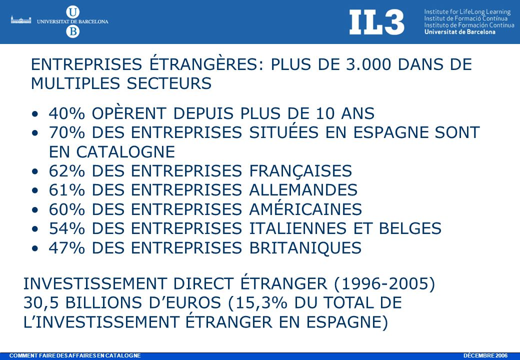 DÉCEMBRE 2006 COMMENT FAIRE DES AFFAIRES EN CATALOGNE CLASSEMENT PROJETS INVESTISSEMENT (2005 ERNST & YOUNG) 4e PLACE CLASSEMENT EUROPÉEN: Ville/Admin./régionClassement 2005Total projets 2005 Sud-est Royaume Uni1287 Île-de-France2194 Rhône-Alpes380 Catalogne464 Nord Royaume Uni549 Madrid647 Centre ouest Royaume Uni743 Nord – Pas-de-Calais843 Anvers (Belgique)940 Darmstadt (Allemagne)1039