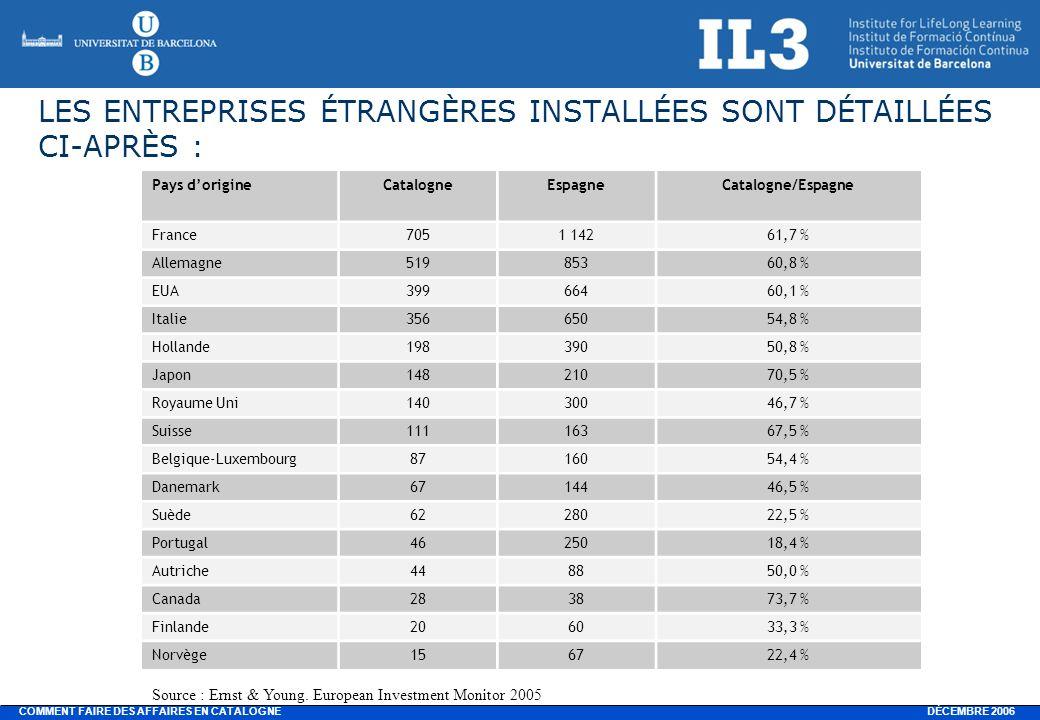 DÉCEMBRE 2006 COMMENT FAIRE DES AFFAIRES EN CATALOGNE LES ENTREPRISES ÉTRANGÈRES INSTALLÉES SONT DÉTAILLÉES CI-APRÈS : Pays dorigineCatalogneEspagneCatalogne/Espagne France7051 14261,7 % Allemagne51985360,8 % EUA39966460,1 % Italie35665054,8 % Hollande19839050,8 % Japon14821070,5 % Royaume Uni14030046,7 % Suisse11116367,5 % Belgique-Luxembourg8716054,4 % Danemark6714446,5 % Suède6228022,5 % Portugal4625018,4 % Autriche448850,0 % Canada283873,7 % Finlande206033,3 % Norvège156722,4 % Source : Ernst & Young.