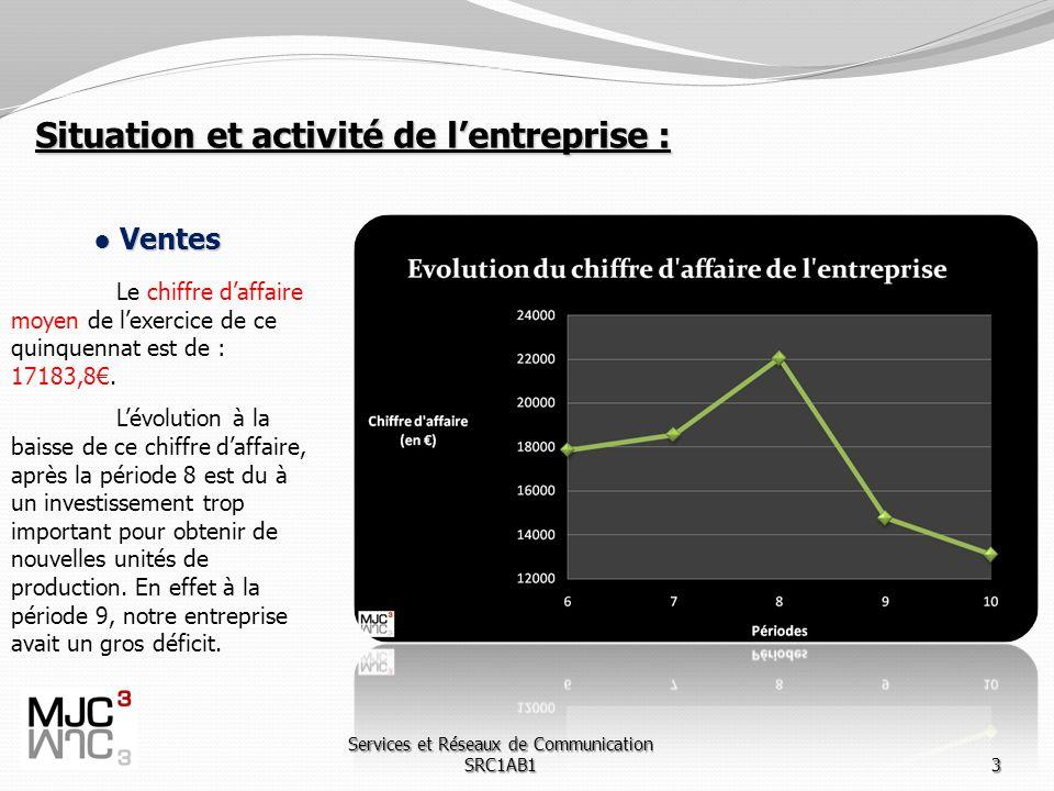 Services et Réseaux de Communication SRC1AB13 Situation et activité de lentreprise : Ventes Ventes Le chiffre daffaire moyen de lexercice de ce quinquennat est de : 17183,8.