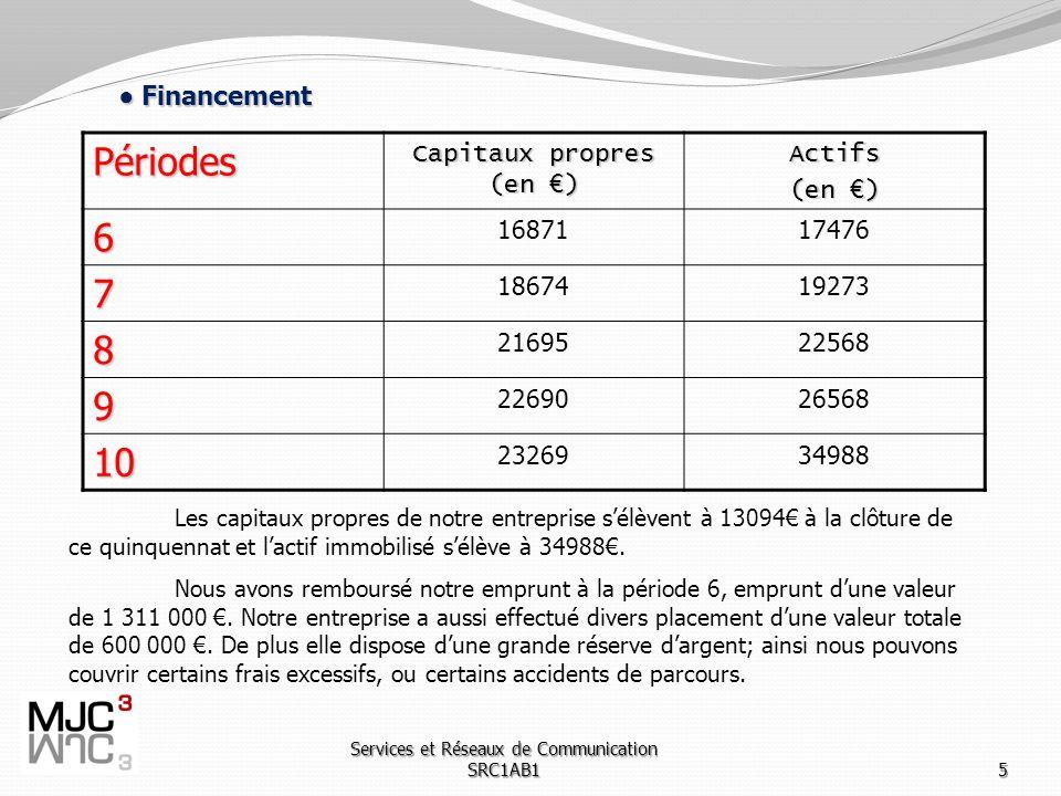 Services et Réseaux de Communication SRC1AB15 Financement Financement Les capitaux propres de notre entreprise sélèvent à 13094 à la clôture de ce quinquennat et lactif immobilisé sélève à 34988.