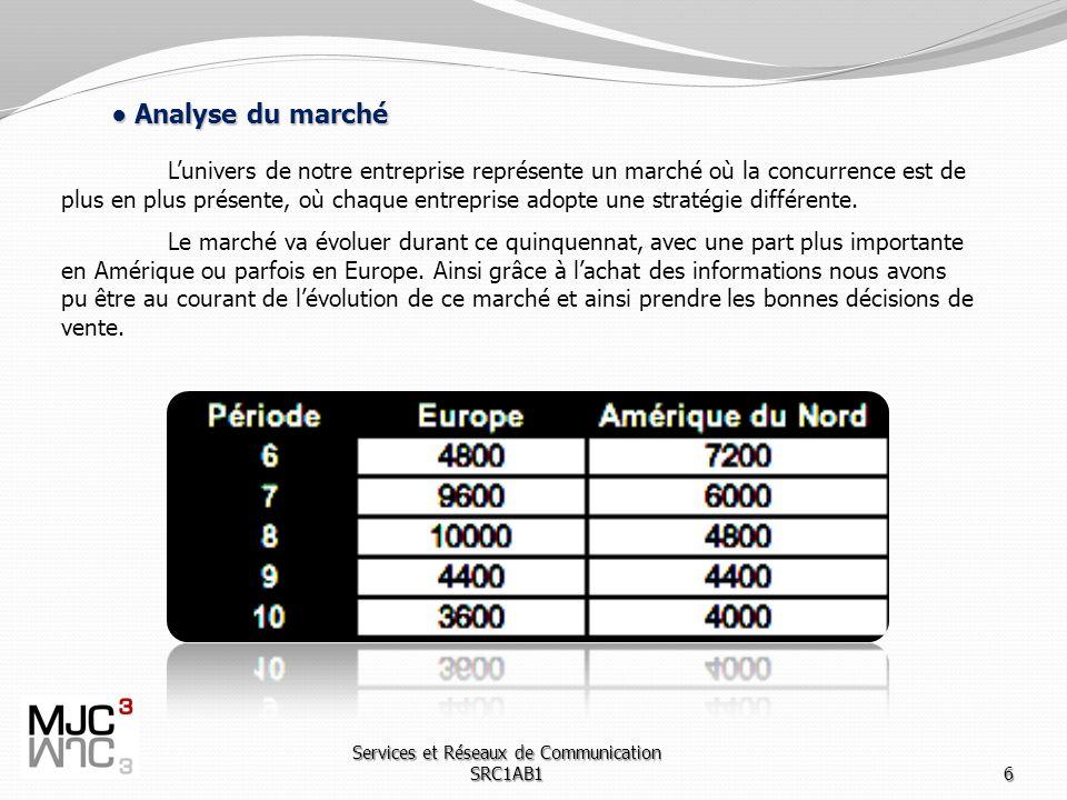 Services et Réseaux de Communication SRC1AB16 Analyse du marché Analyse du marché Lunivers de notre entreprise représente un marché où la concurrence