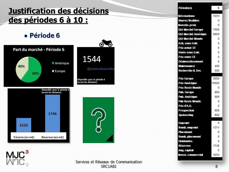 Services et Réseaux de Communication SRC1AB18 Justification des décisions des périodes 6 à 10 : Période 6 Période 6 Disponible pour la période 6 (avant les décisions) Disponible pour la période 6 (avant les décisions)