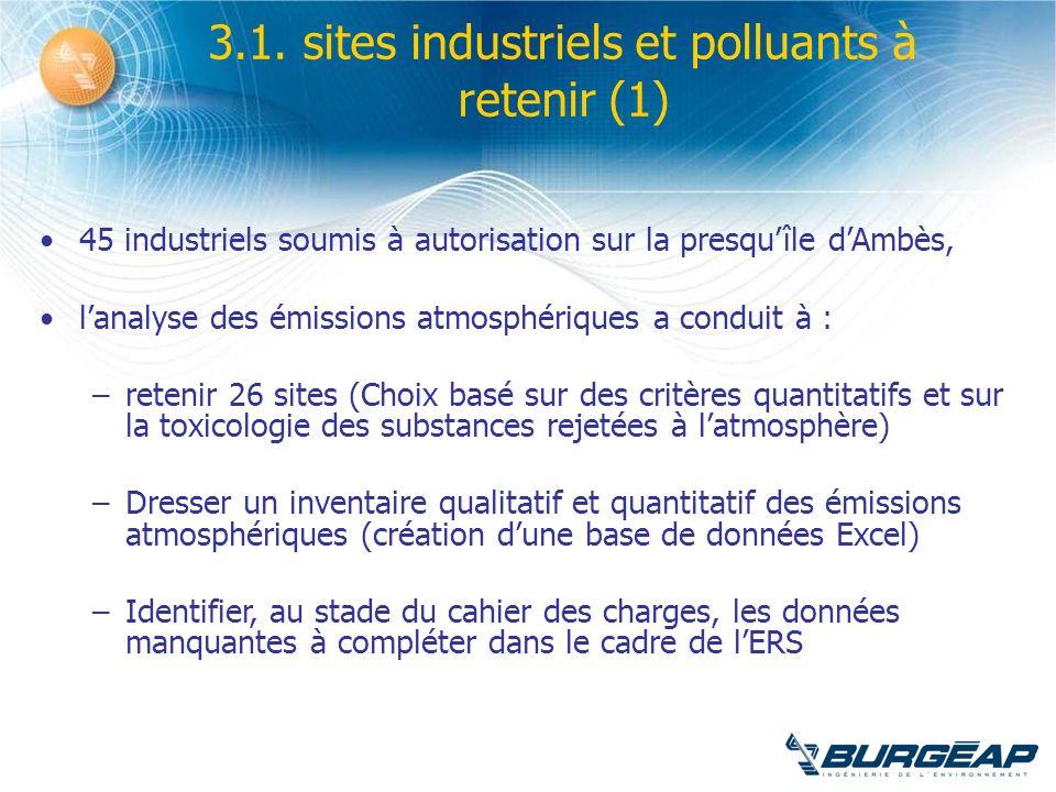 45 industriels soumis à autorisation sur la presquîle dAmbès, lanalyse des émissions atmosphériques a conduit à : –retenir 26 sites (Choix basé sur de