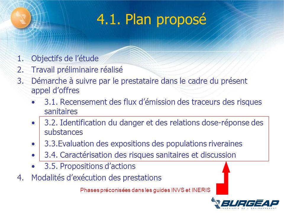 4.1. Plan proposé 1.Objectifs de létude 2.Travail préliminaire réalisé 3.Démarche à suivre par le prestataire dans le cadre du présent appel doffres 3