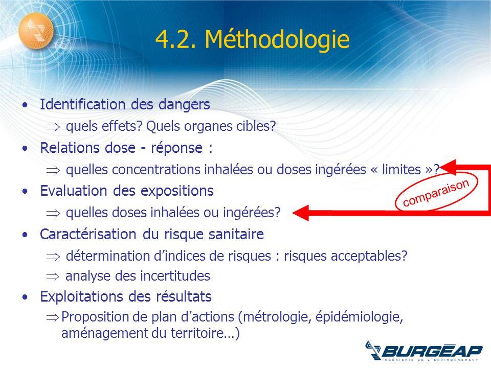 4.2. Méthodologie Identification des dangers quels effets? Quels organes cibles? Relations dose - réponse : quelles concentrations inhalées ou doses i