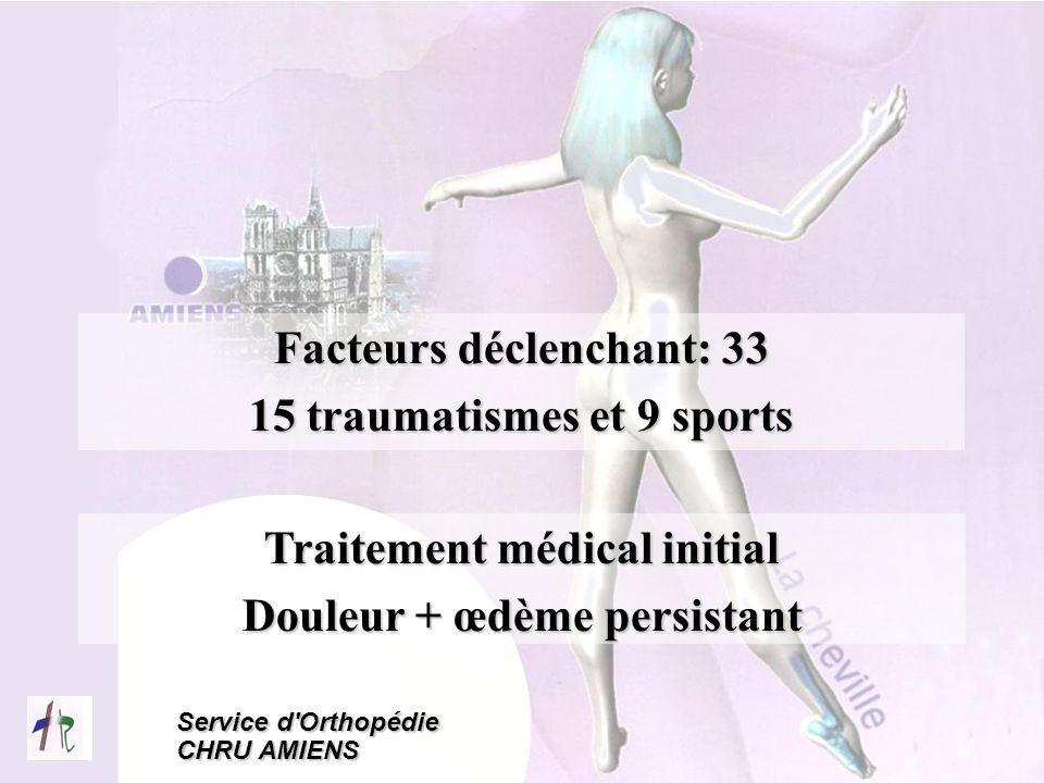 Service d'Orthopédie CHRU AMIENS Facteurs déclenchant: 33 15 traumatismes et 9 sports Traitement médical initial Douleur + œdème persistant