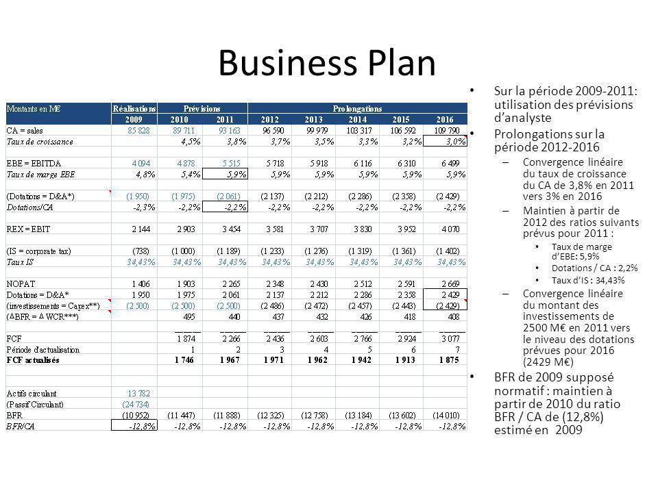 Business Plan Sur la période 2009-2011: utilisation des prévisions danalyste Prolongations sur la période 2012-2016 – Convergence linéaire du taux de croissance du CA de 3,8% en 2011 vers 3% en 2016 – Maintien à partir de 2012 des ratios suivants prévus pour 2011 : Taux de marge dEBE: 5,9% Dotations / CA : 2,2% Taux dIS : 34,43% – Convergence linéaire du montant des investissements de 2500 M en 2011 vers le niveau des dotations prévues pour 2016 (2429 M) BFR de 2009 supposé normatif : maintien à partir de 2010 du ratio BFR / CA de (12,8%) estimé en 2009