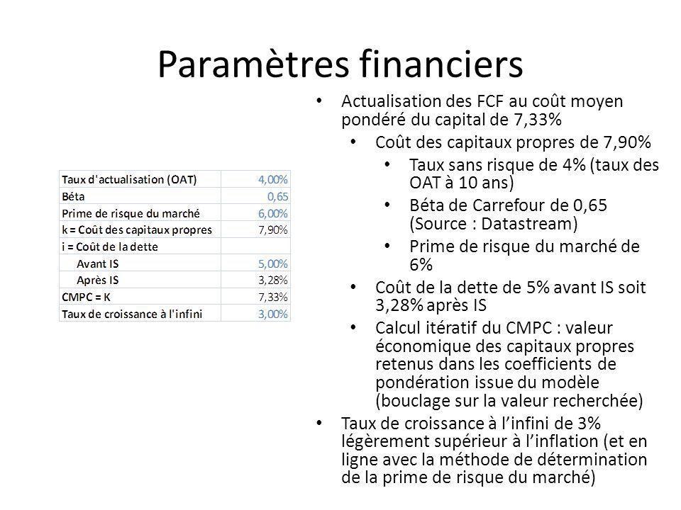 Paramètres financiers Actualisation des FCF au coût moyen pondéré du capital de 7,33% Coût des capitaux propres de 7,90% Taux sans risque de 4% (taux des OAT à 10 ans) Béta de Carrefour de 0,65 (Source : Datastream) Prime de risque du marché de 6% Coût de la dette de 5% avant IS soit 3,28% après IS Calcul itératif du CMPC : valeur économique des capitaux propres retenus dans les coefficients de pondération issue du modèle (bouclage sur la valeur recherchée) Taux de croissance à linfini de 3% légèrement supérieur à linflation (et en ligne avec la méthode de détermination de la prime de risque du marché)
