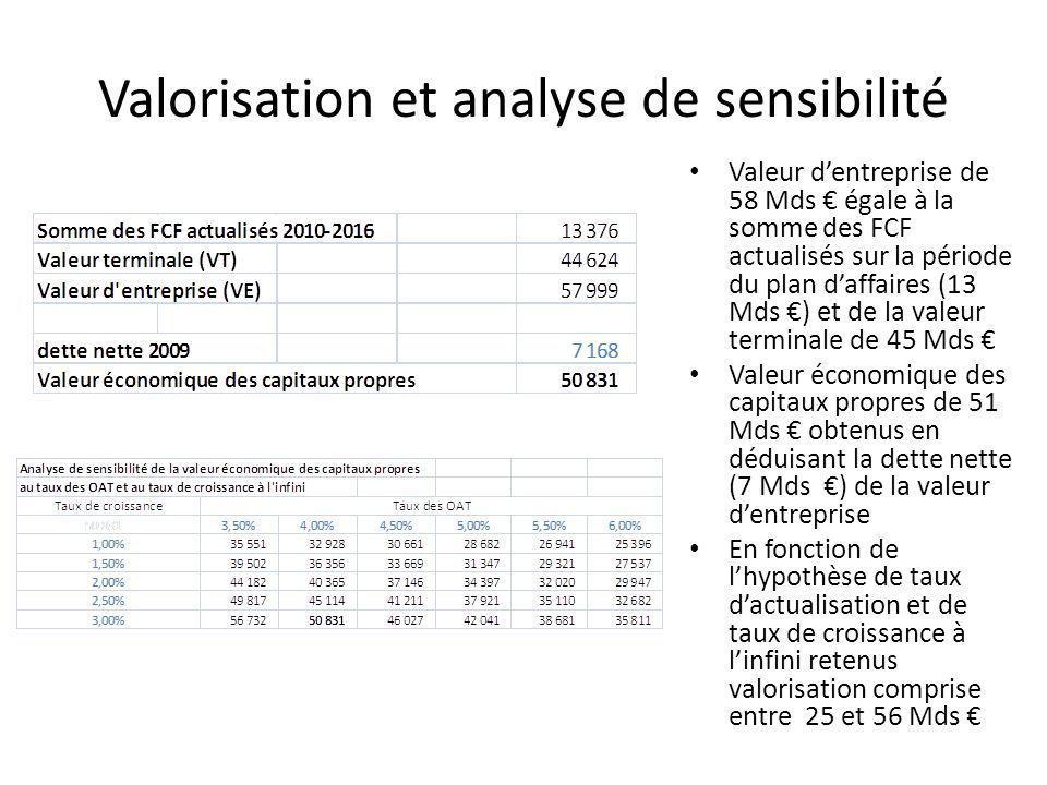 Valorisation et analyse de sensibilité Valeur dentreprise de 58 Mds égale à la somme des FCF actualisés sur la période du plan daffaires (13 Mds ) et