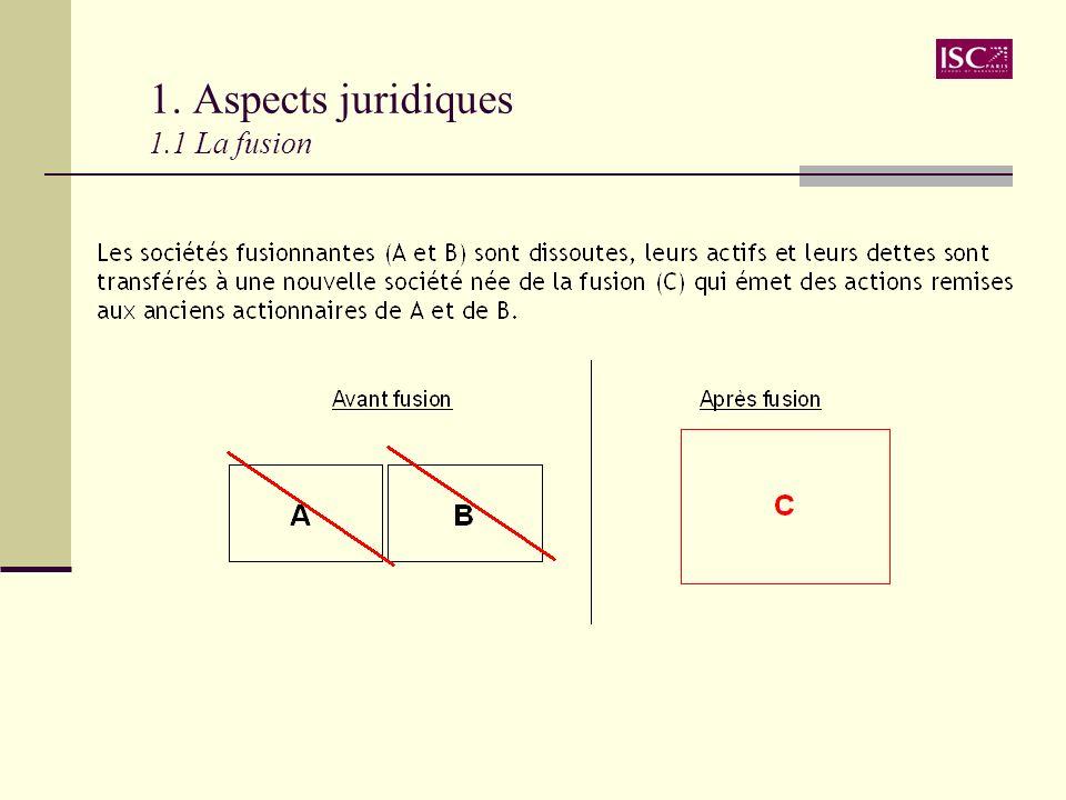 1. Aspects juridiques 1.1 La fusion