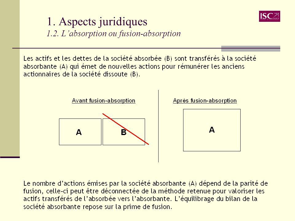 1. Aspects juridiques 1.3. La scission