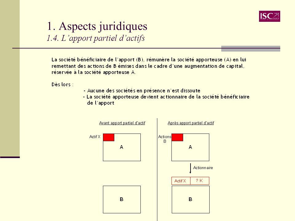 1. Aspects juridiques 1.4. Lapport partiel dactifs