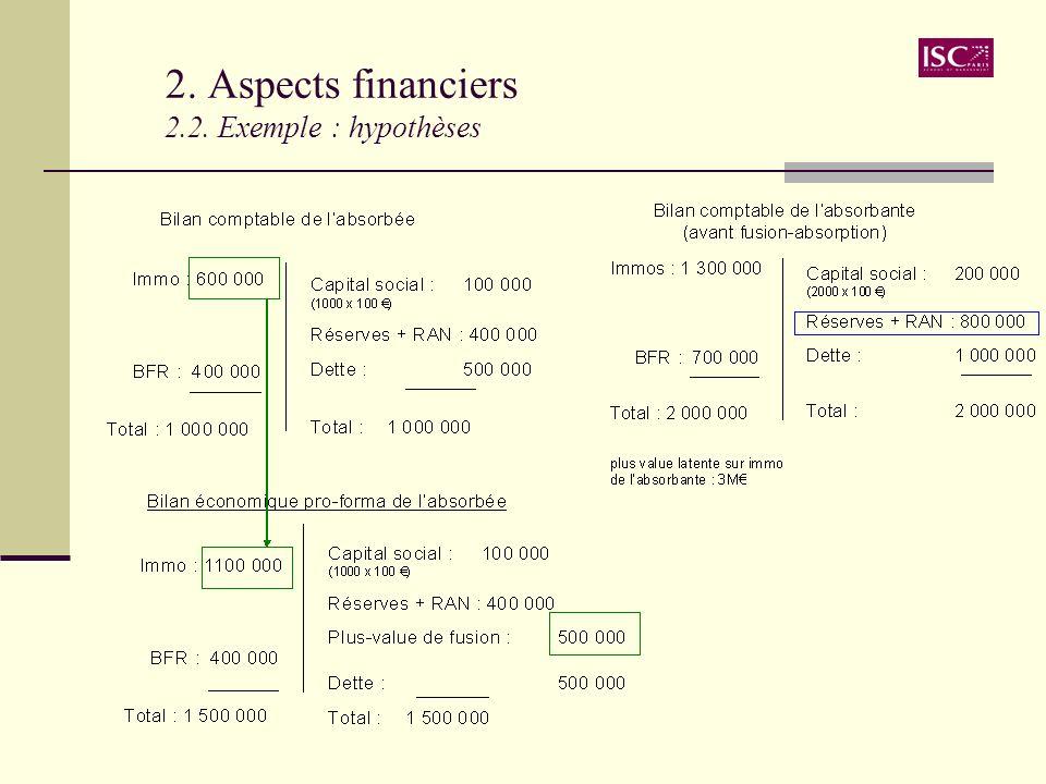 2. Aspects financiers 2.2. Exemple : hypothèses