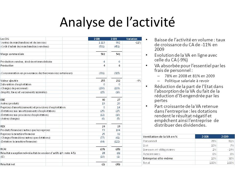 Analyse de lactivité Baisse de lactivité en volume : taux de croissance du CA de -11% en 2009 Evolution de la VA en ligne avec celle du CA (-9%) VA ab