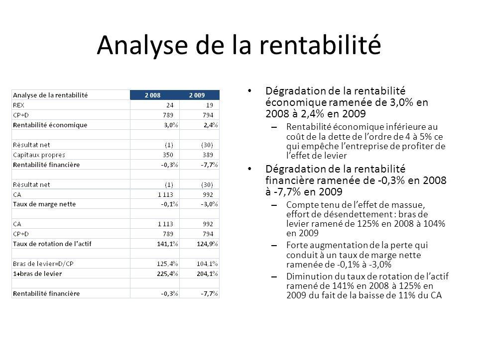 Analyse de la rentabilité Dégradation de la rentabilité économique ramenée de 3,0% en 2008 à 2,4% en 2009 – Rentabilité économique inférieure au coût