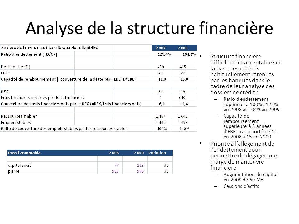Analyse de la structure financière Structure financière difficilement acceptable sur la base des critères habituellement retenues par les banques dans