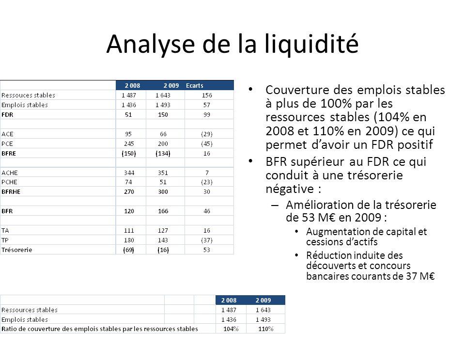 Analyse de la liquidité Couverture des emplois stables à plus de 100% par les ressources stables (104% en 2008 et 110% en 2009) ce qui permet davoir u