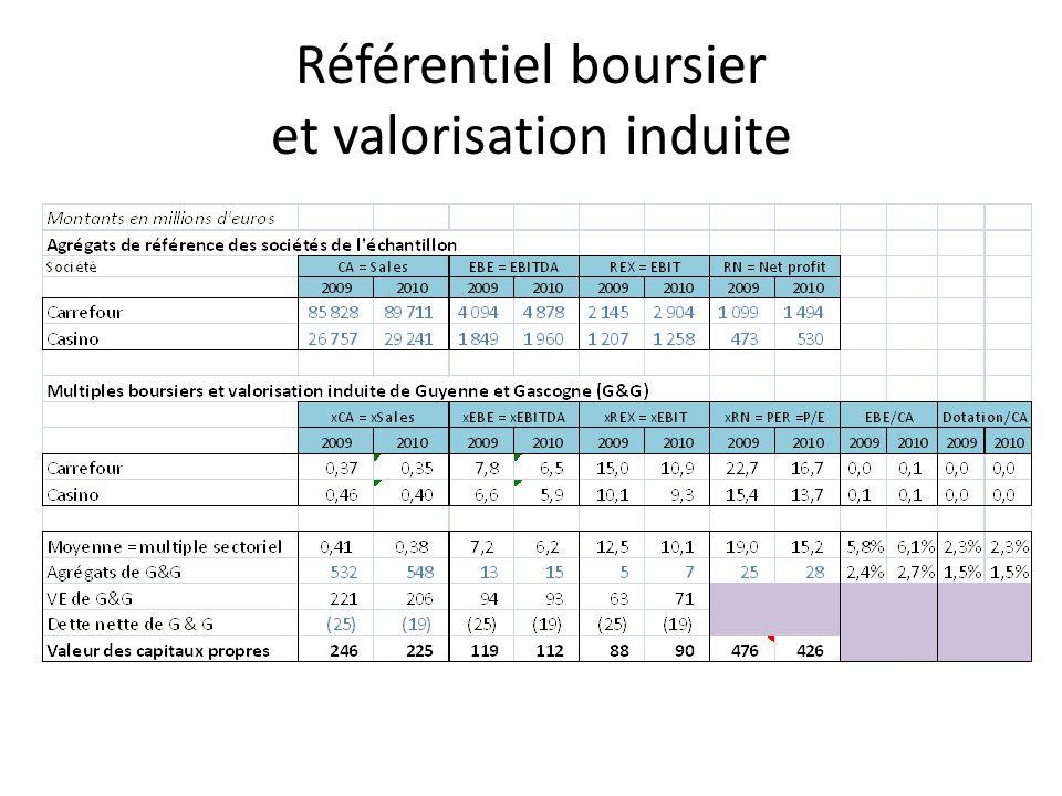 Synthèse des valorisations par comparaisons boursières Valorisation issue du multiple dEBE plus faible que celle issue du multiple de CA car G&G a un taux de marge dEBE plus faible que ses comparables (2,5% vs 6%) Multiples de REX, dEBE et de CA non pertinents car les agrégats correspondant nintègrent pas de contribution de Carrefour Espagne consolidée par mise en équivalence Valorisation par conséquent centrée sur lapproche par le PER Application du PER au résultat net de G&G qui intègre sa quote-part dans le résultat net de G&G.