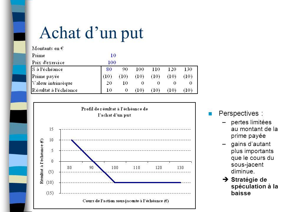 Achat dun put Perspectives : –pertes limitées au montant de la prime payée –gains dautant plus importants que le cours du sous-jacent diminue. Stratég