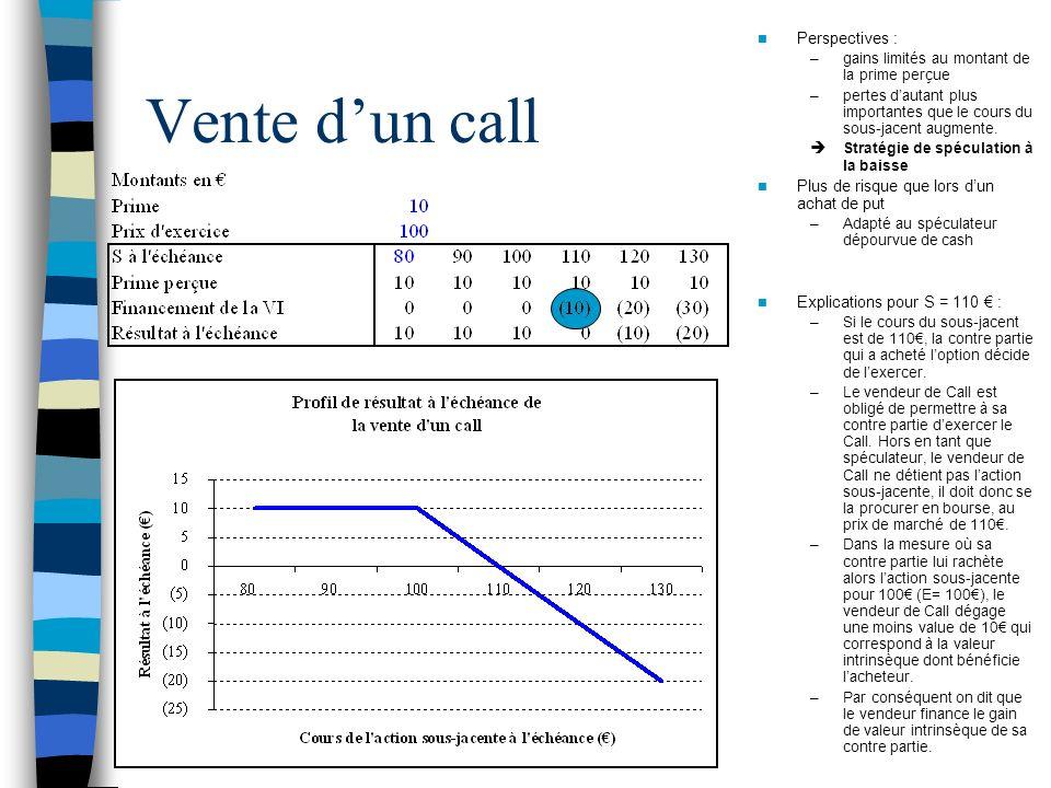 Vente dun call Perspectives : –gains limités au montant de la prime perçue –pertes dautant plus importantes que le cours du sous-jacent augmente. Stra