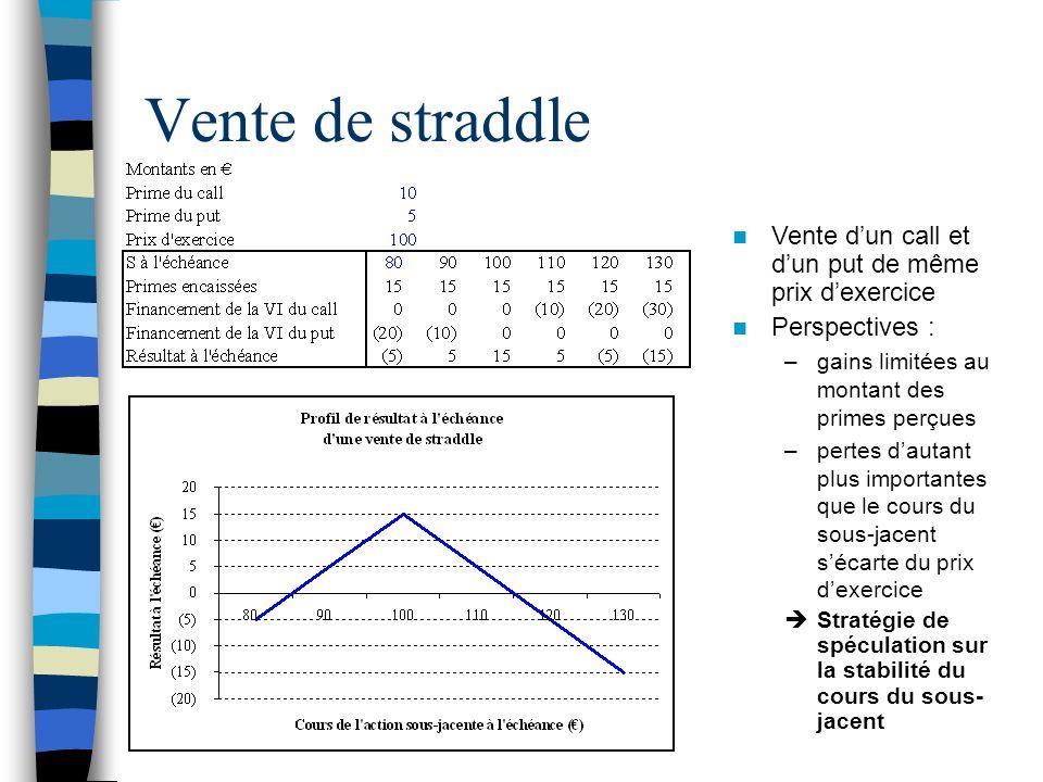 Vente de straddle Vente dun call et dun put de même prix dexercice Perspectives : –gains limitées au montant des primes perçues –pertes dautant plus i
