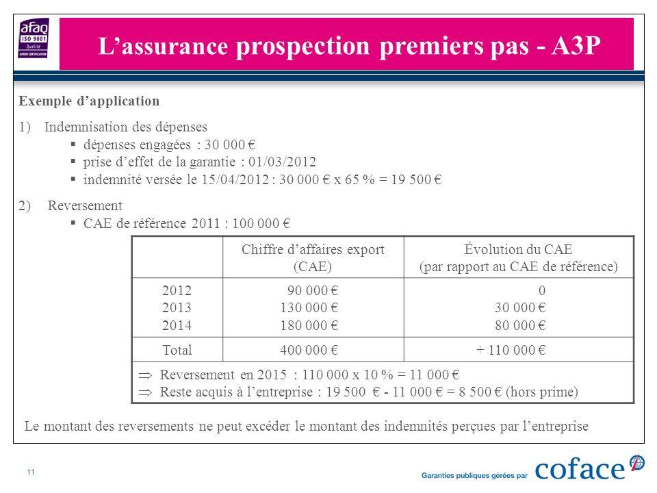 11 Exemple dapplication 1)Indemnisation des dépenses dépenses engagées : 30 000 prise deffet de la garantie : 01/03/2012 indemnité versée le 15/04/201