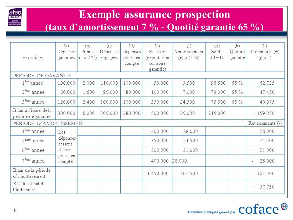 19 Exercices (a) Dépenses garanties (b) Primes (a x 2 %) (c) Dépenses engagées (d) Dépenses prises en compte (e) Recettes (exportation sur zone garant