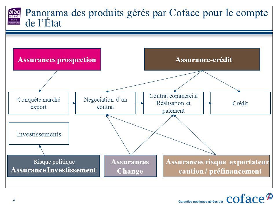 4 Panorama des produits gérés par Coface pour le compte de lÉtat Négociation dun contrat Crédit Contrat commercial Réalisation et paiement Assurances