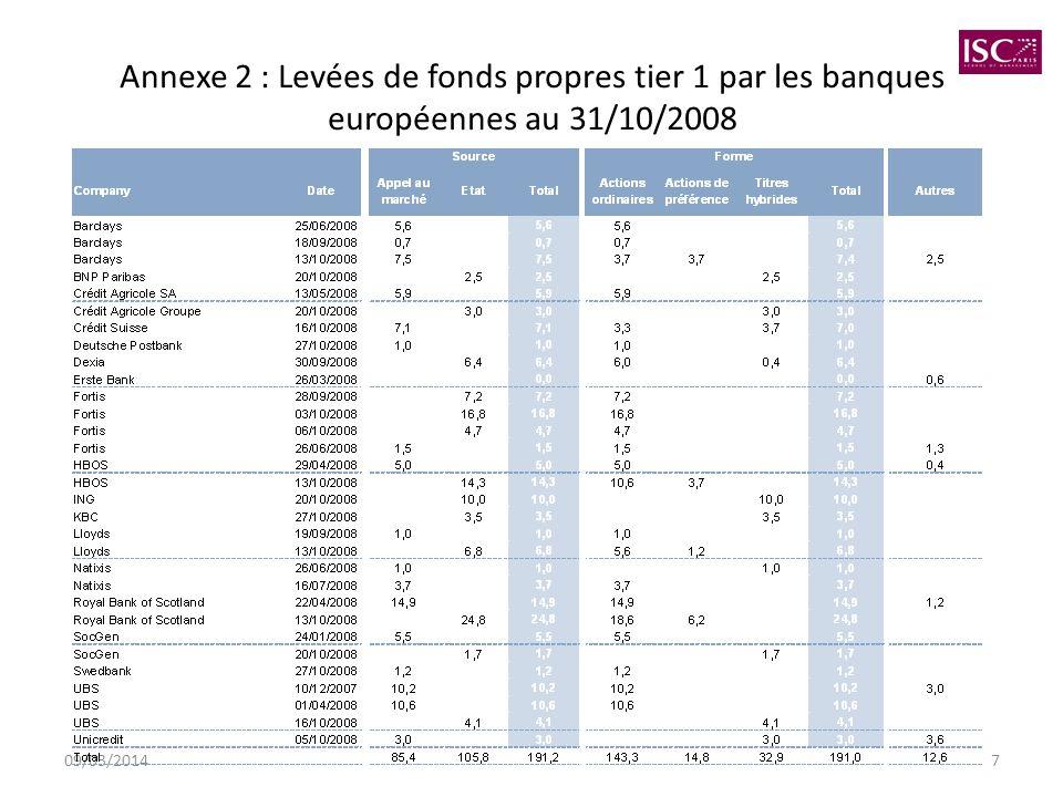 09/03/20147 Annexe 2 : Levées de fonds propres tier 1 par les banques européennes au 31/10/2008