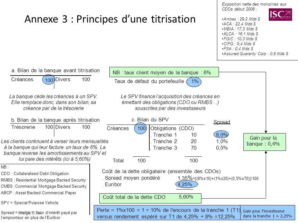09/03/20148 Annexe 3 : Principes dune titrisation a. Bilan de la banque avant titrisation Créances 100 Divers100 NB : taux client moyen de la banque :