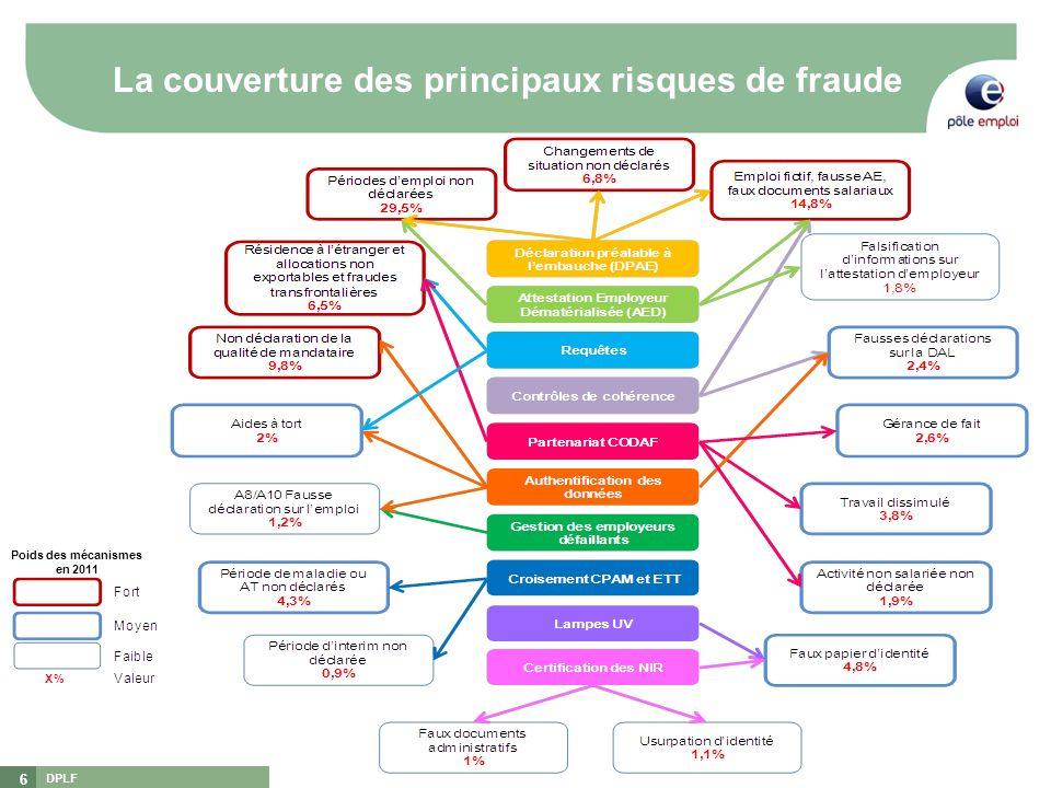 DPLF 6 La couverture des principaux risques de fraude Poids des mécanismes en 2011