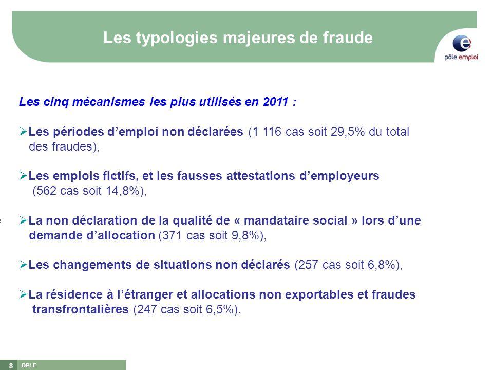 DPLF 8 Les typologies majeures de fraude [1][1] DGEFP : Délégation Générale à lEmploi et à la Formation Professionnelle [2][2] DNLF : Délégation Natio
