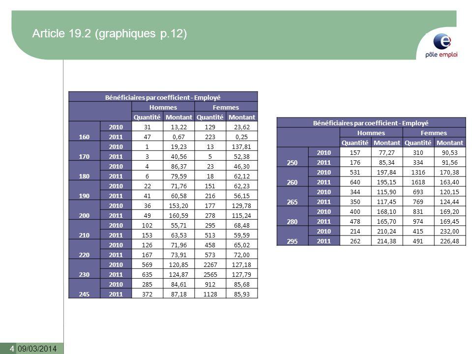 Article 19.2 (graphiques p.12) 09/03/2014 4 Bénéficiaires par coefficient - Employé HommesFemmes QuantitéMontantQuantitéMontant 160 20103113,2212923,6