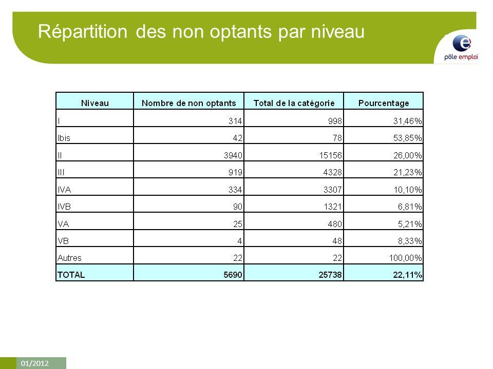 01/2012 Répartition des non optants par niveau