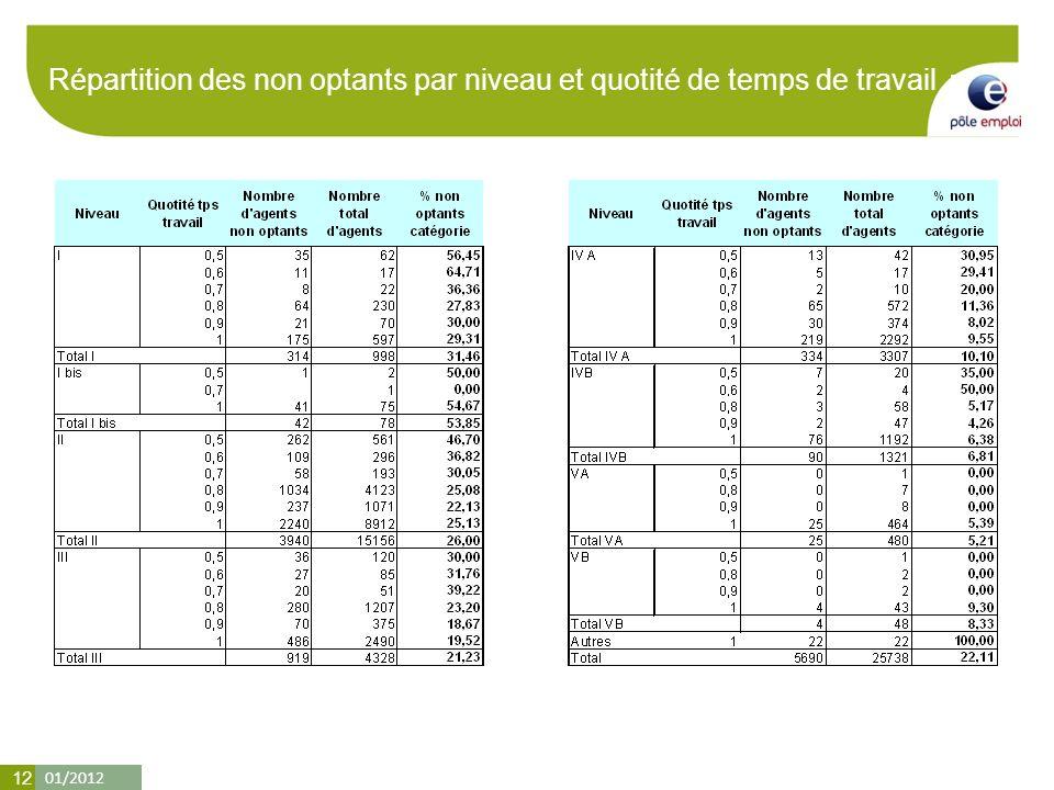 01/2012 12 Répartition des non optants par niveau et quotité de temps de travail