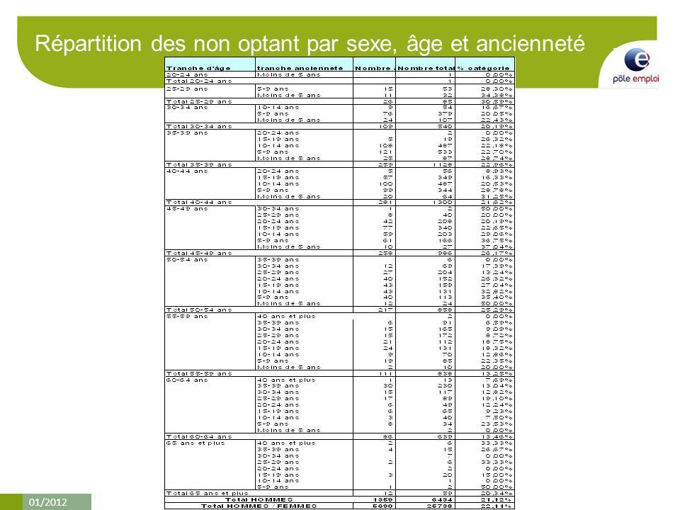 01/2012 Répartition des non optant par sexe, âge et ancienneté