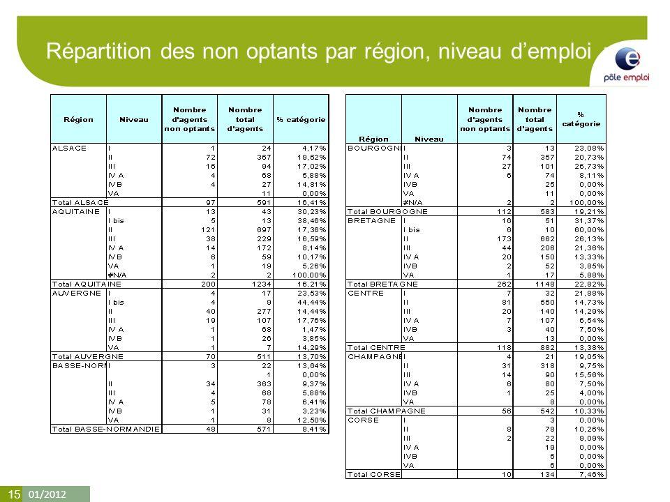 01/2012 15 Répartition des non optants par région, niveau demploi