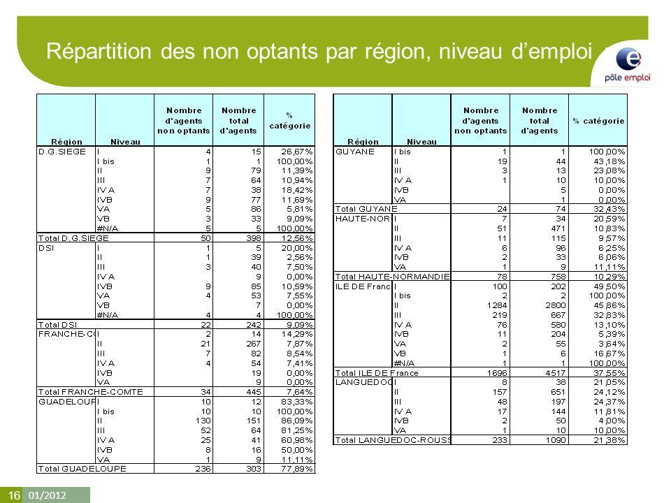 01/2012 16 Répartition des non optants par région, niveau demploi