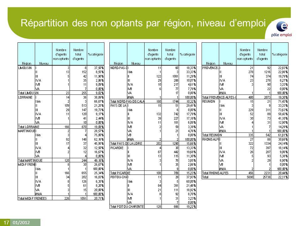 01/2012 17 Répartition des non optants par région, niveau demploi