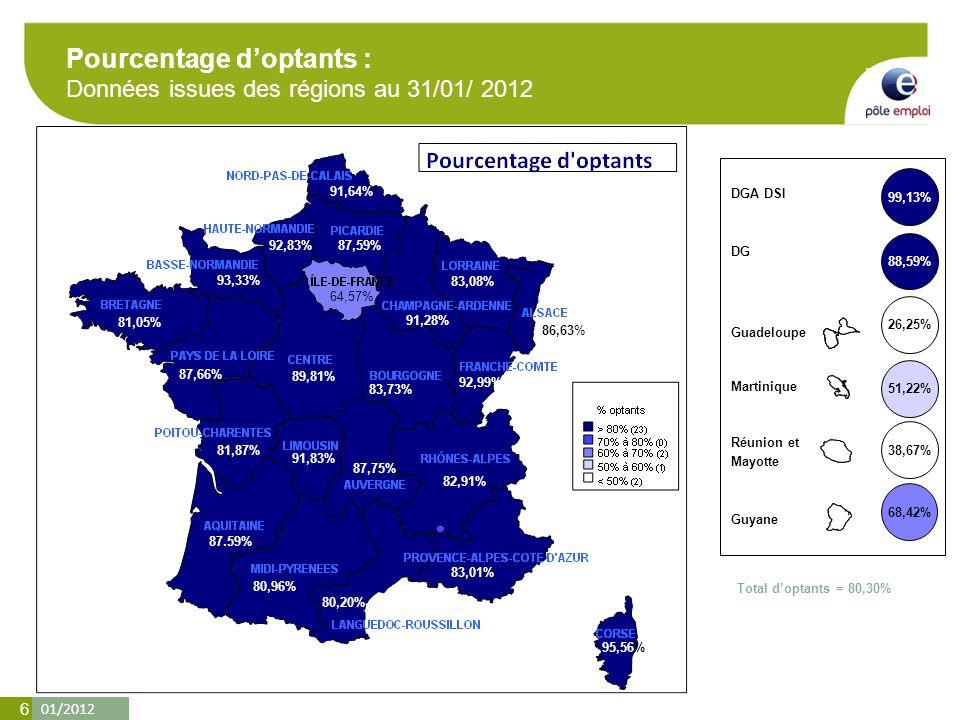 01/2012 6 Pourcentage doptants : Données issues des régions au 31/01/ 2012 Total doptants = 80,30% DGA DSI DG 99,13% 88,59% 51,22% Martinique Guadeloupe Guyane Réunion et Mayotte 38,67% 68,42% 26,25% 87,59% 81,05% 87,66% 89,81% 83,73% 92,99% 83,08% 86,63% 87.59% 87,75% 93,33% 91,28% 95,56% 92,83% 64,57% 80,20% 91,83% 80,96% 91,64% 81,87% 82,91% 83,01%