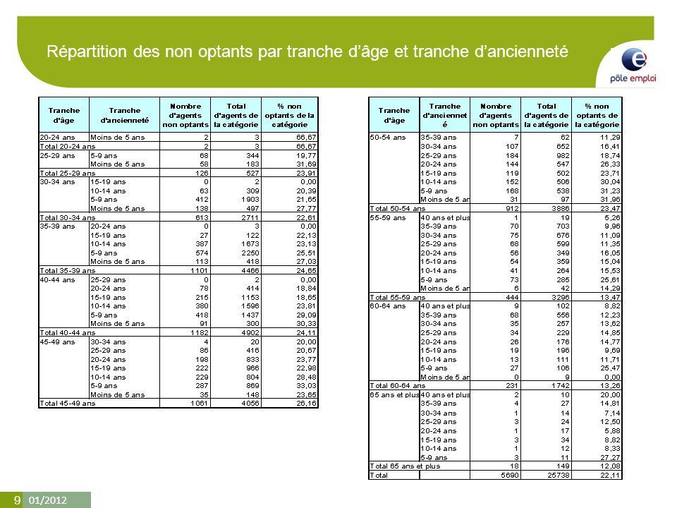 01/2012 9 Répartition des non optants par tranche dâge et tranche dancienneté