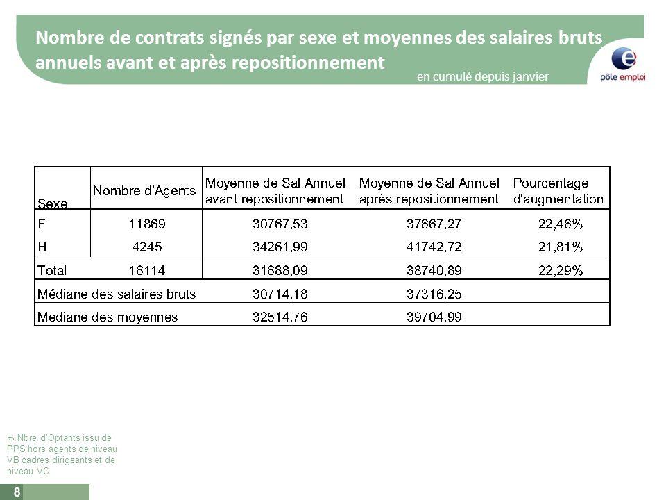 8 Nombre de contrats signés par sexe et moyennes des salaires bruts annuels avant et après repositionnement 8 en cumulé depuis janvier 2010 Nbre dOptants issu de PPS hors agents de niveau VB cadres dirigeants et de niveau VC