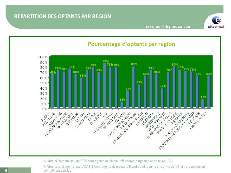 9 Nbre total dagents issu dOASIS hors agents de niveau VB cadres dirigeants et de niveau VC et hors agents en contrats suspendus REPARTITION DES OPTANTS PAR REGION en cumulé depuis janvier 2010