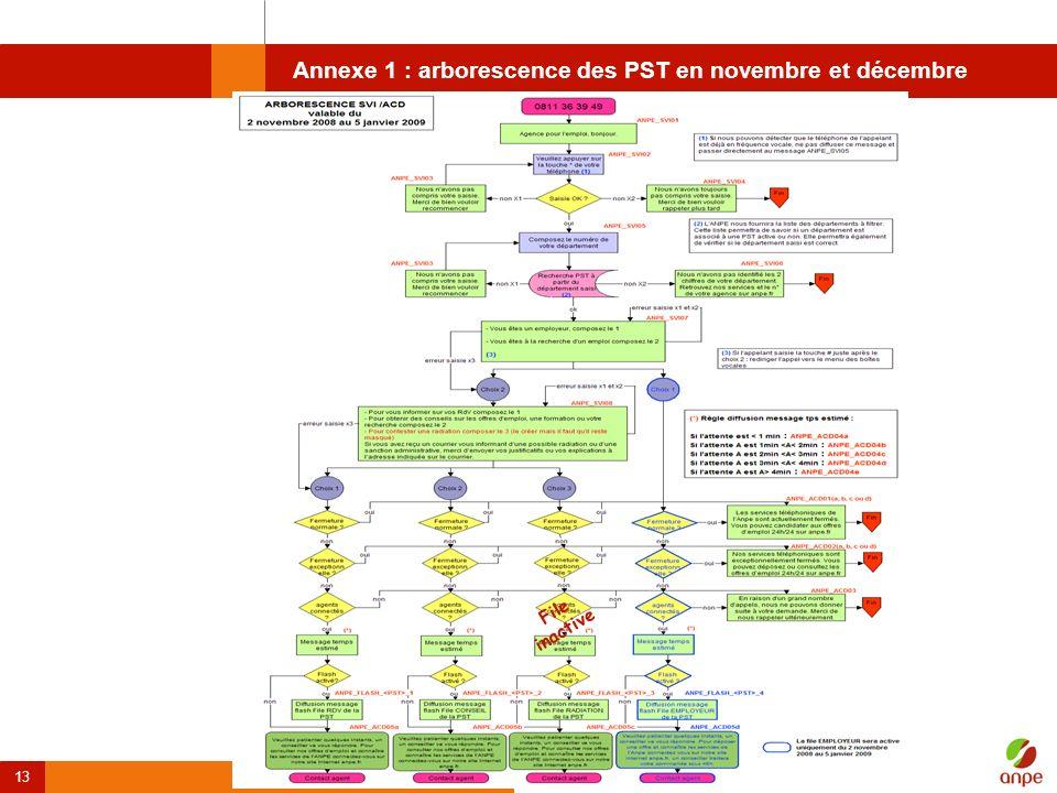 13 Annexe 1 : arborescence des PST en novembre et décembre File inactive