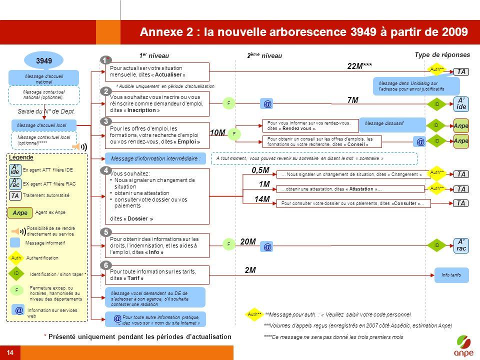 14 Annexe 2 : la nouvelle arborescence 3949 à partir de 2009 * Présenté uniquement pendant les périodes dactualisation Pour les offres demploi, les fo